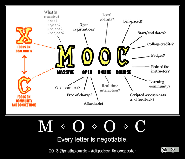 """""""MOOC, every letter is negotiable"""" 圖片來源:維基 (by: Mathieu Plourde)"""
